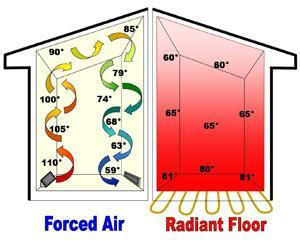 Radiant heat flow example